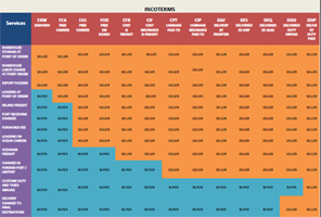 Incoterms on Means Of Land Transportation